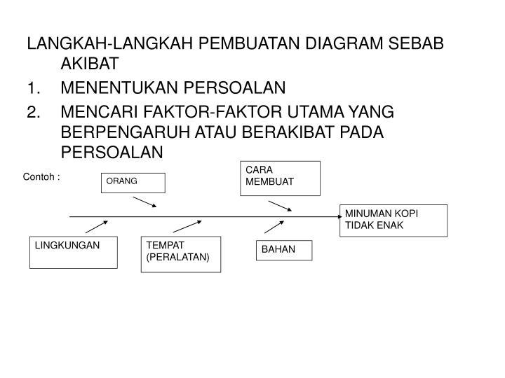 Ppt diagram sebab akibat diagram tulang ikan powerpoint langkah langkah pembuatan diagram sebab akibat ccuart Images