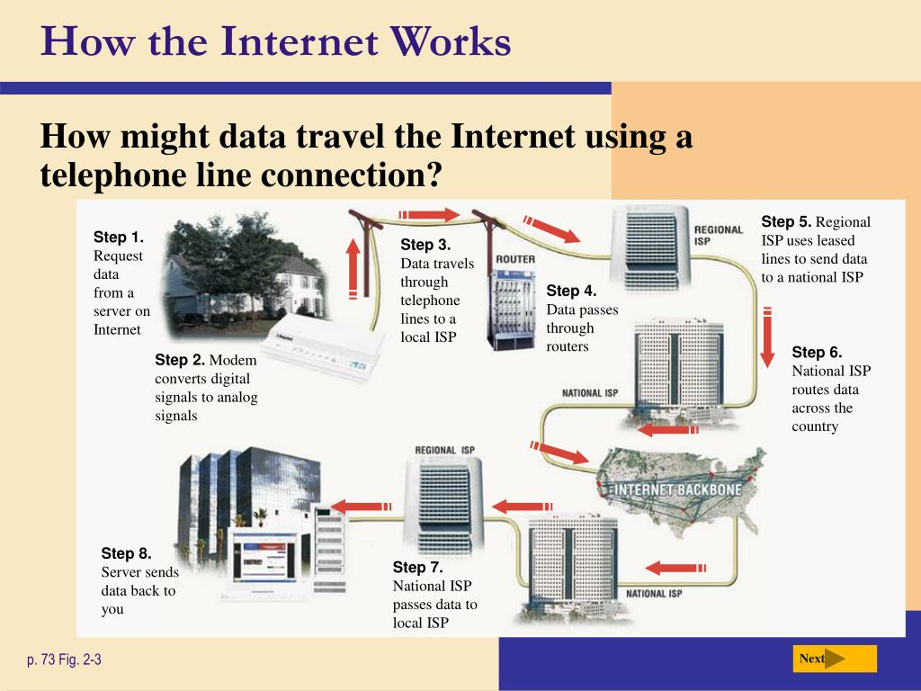 How the Internet Works