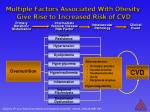 multiple factors associated with obesity give rise to increased risk of cvd
