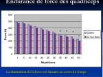 endurance de force des quadriceps