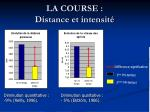 la course distance et intensit