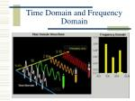 time domain and frequency domain11