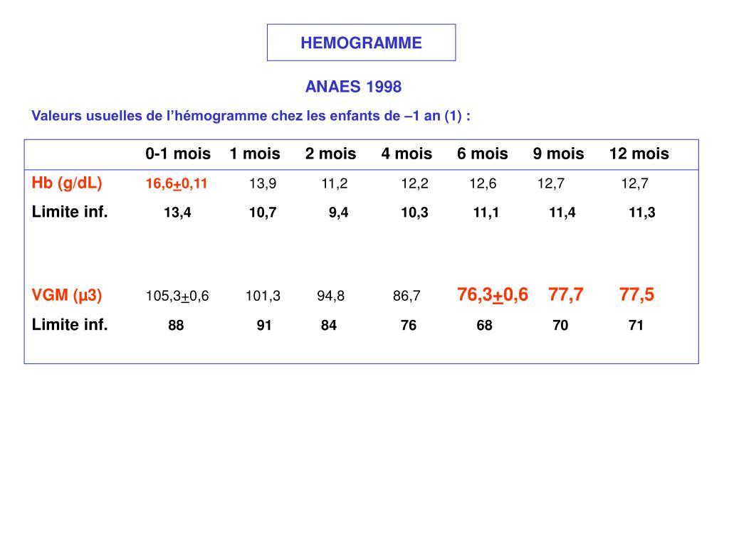 HEMOGRAMME
