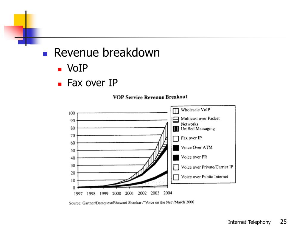 Revenue breakdown
