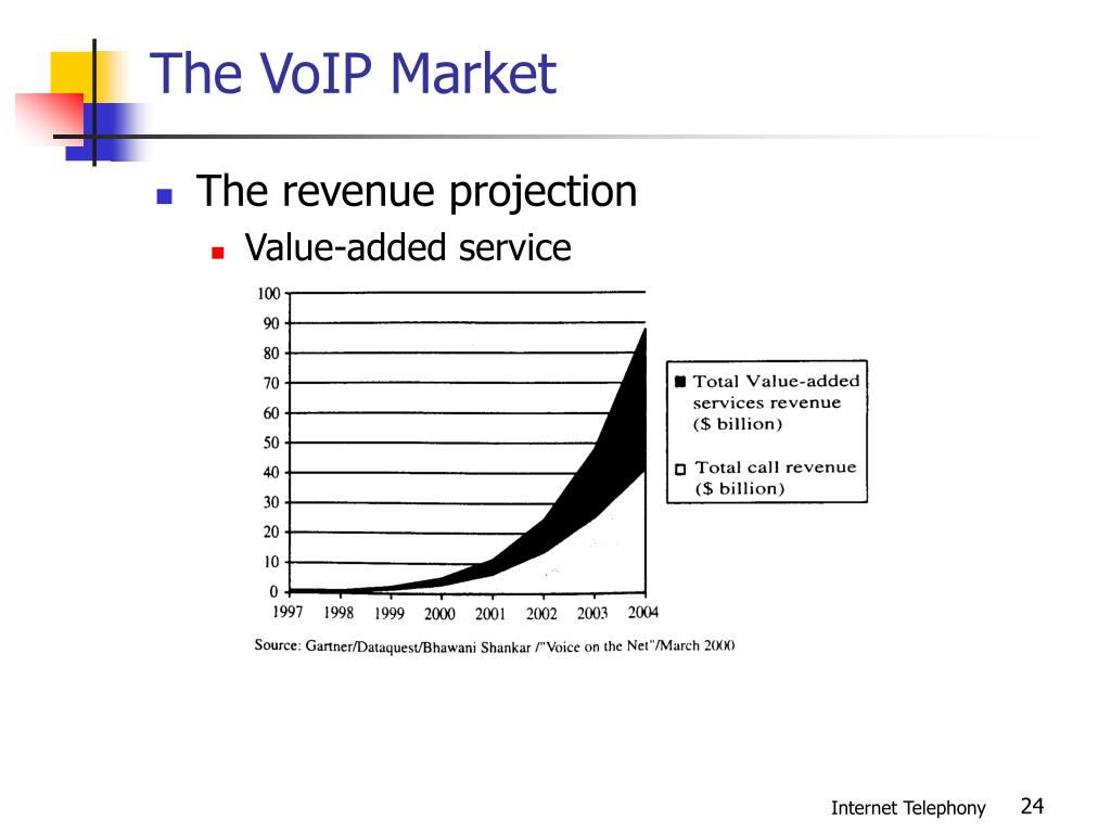 The VoIP Market