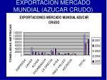 exportacion mercado mundial azucar crudo
