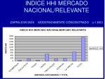 indice hhi mercado nacional relevante zafra 2005 2006 moderadamente concentrado 1 800