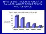 nivel de sustitucion de azucar de ca a por jarabes de maiz de alta fructosa hfcs