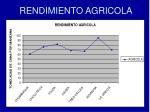 rendimiento agricola25