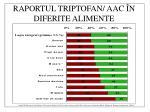raportul triptofan aac n diferite alimente