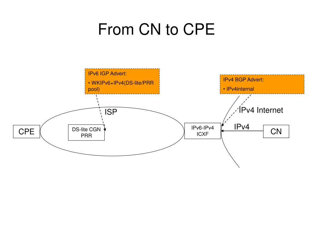 From CN to CPE