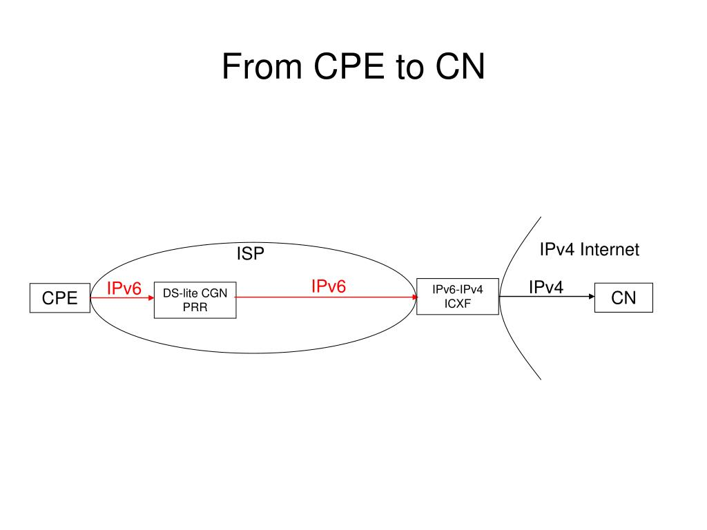 From CPE to CN