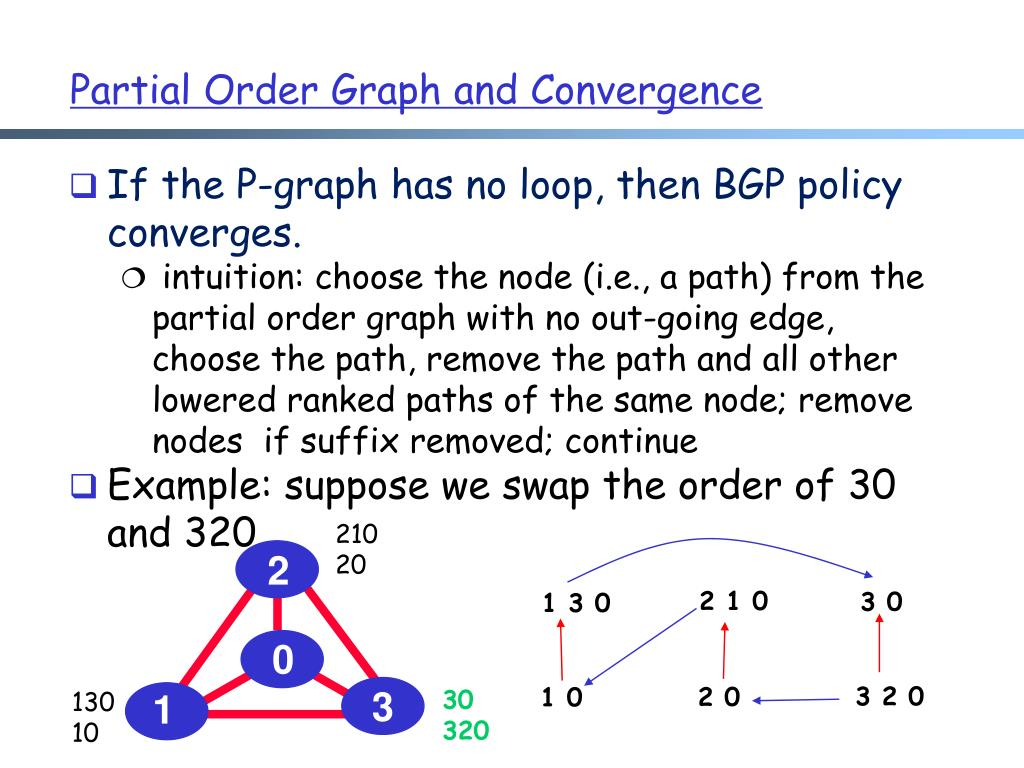If the P-graph has no loop, then BGP policy converges.