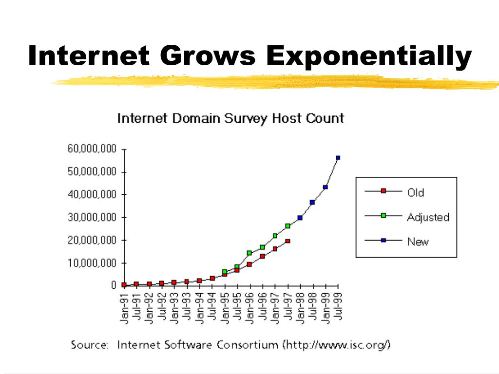 Internet Grows Exponentially