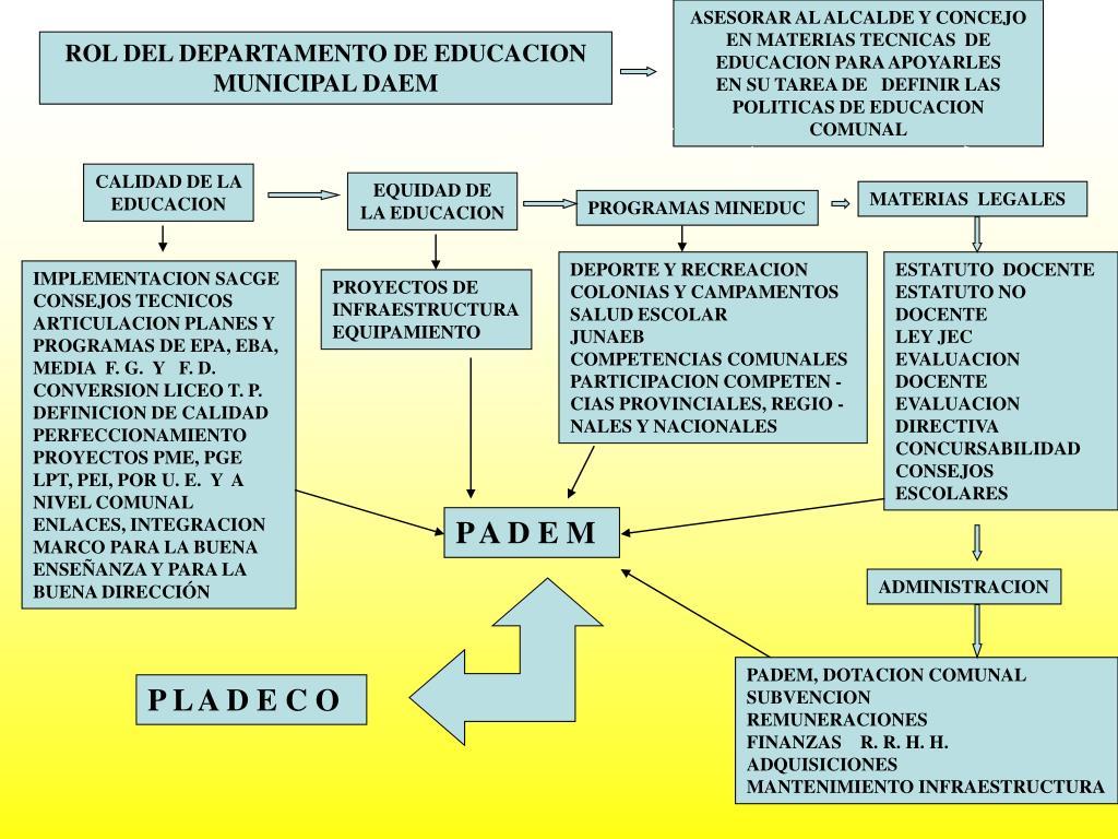 ASESORAR AL ALCALDE Y CONCEJO EN MATERIAS TECNICAS  DE EDUCACION PARA APOYARLES
