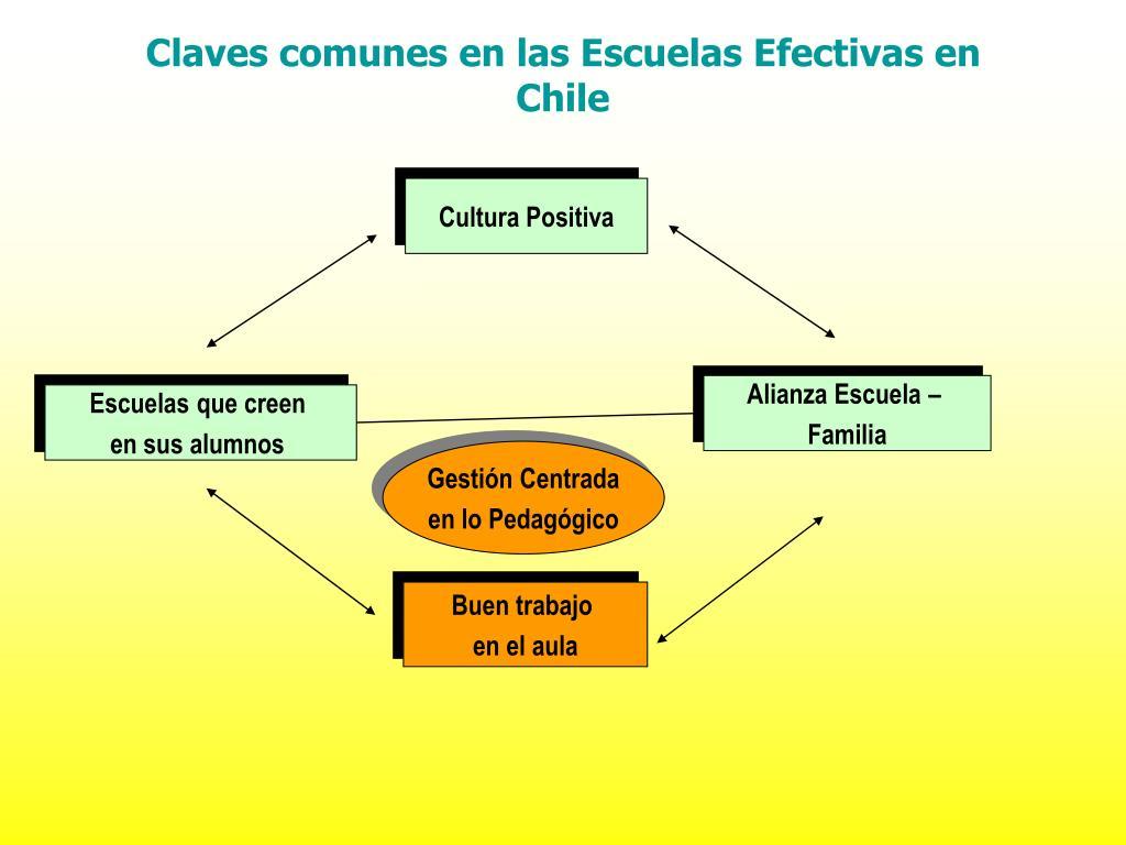 Claves comunes en las Escuelas Efectivas en Chile