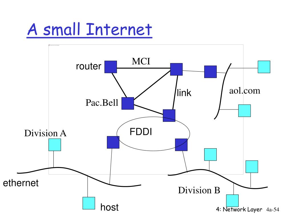 A small Internet