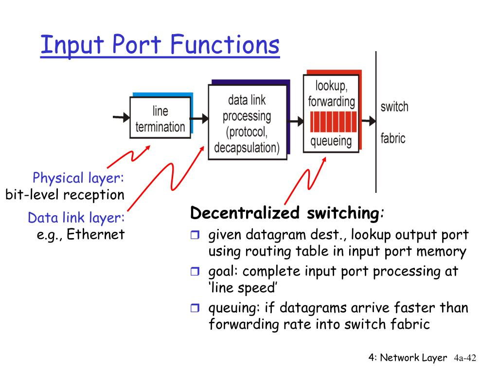 Input Port Functions