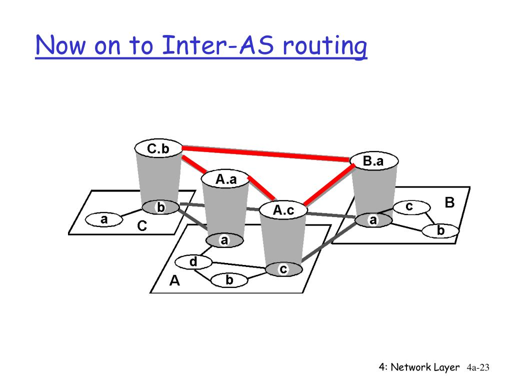 Now on to Inter-AS routing