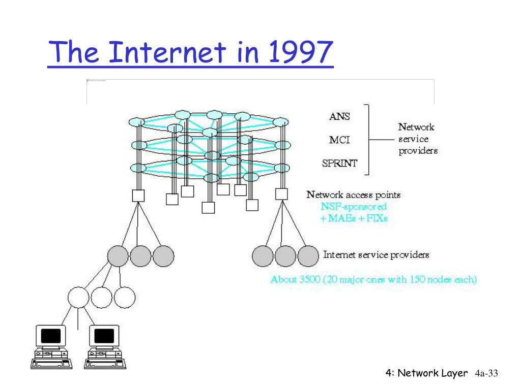 The Internet in 1997