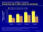 aumentos del c hdl sobre 24 semanas