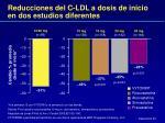 reducciones del c ldl a dosis de inicio en dos estudios diferentes