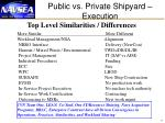 public vs private shipyard execution