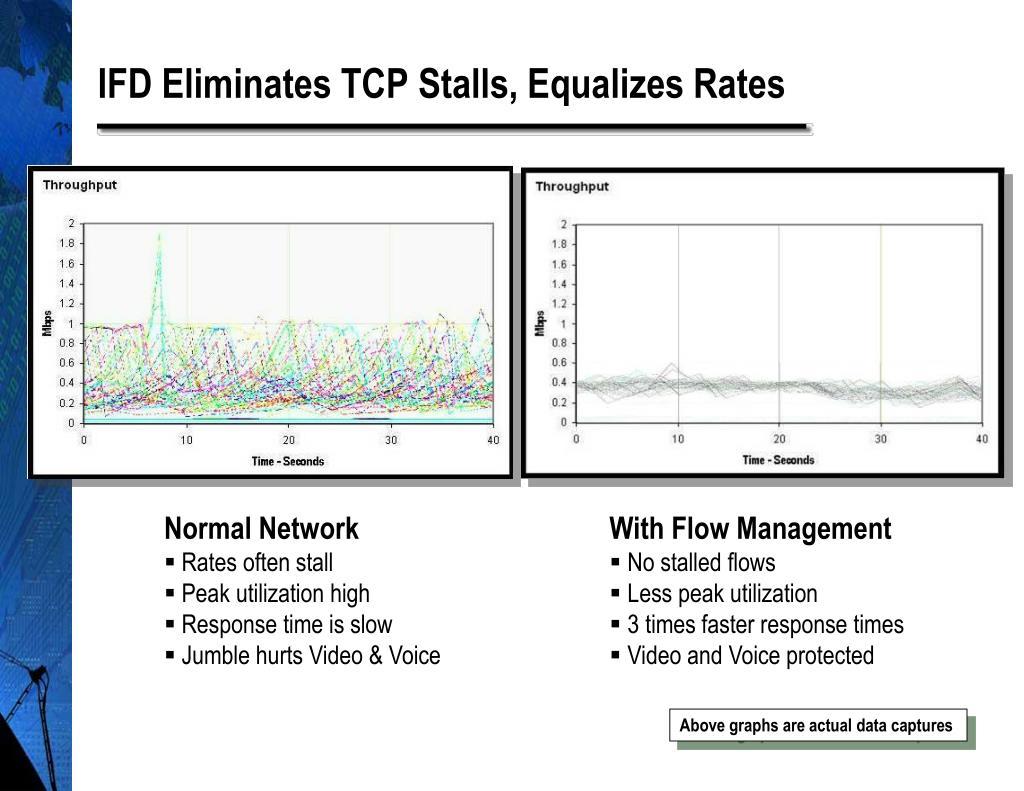 IFD Eliminates TCP Stalls, Equalizes Rates