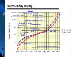 internet early history