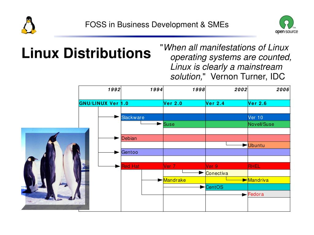 FOSS in Business Development & SMEs