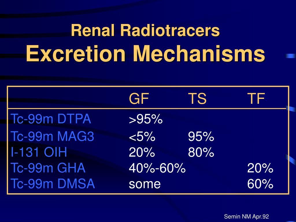 Renal Radiotracers