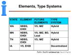 elements type systems