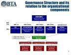governance structure and its relation to the organizational components