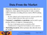 data from the market