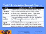 table 7 1 marketing research steps 2