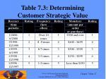 table 7 3 determining customer strategic value
