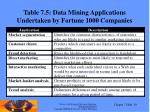 table 7 5 data mining applications undertaken by fortune 1000 companies
