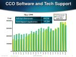 cco software and tech support