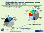 but production volumes are expected to grow rapidly in the next few years