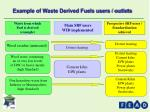 example of waste derived fuels users outlets