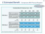 estimated benefit comparisons with previous research