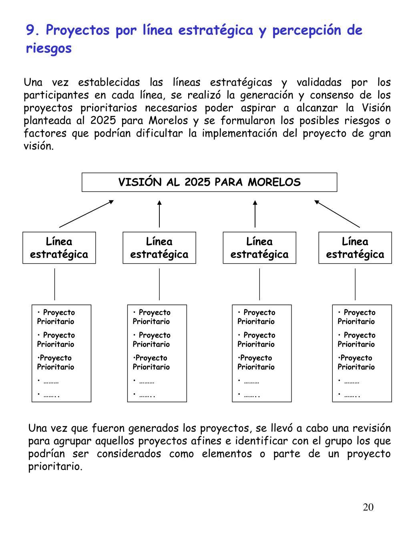 9. Proyectos por línea estratégica y percepción de