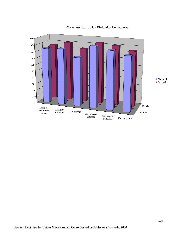 Fuente:  Inegi  Estados Unidos Mexicanos. XII Censo General de Población y Vivienda, 2000