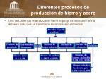diferentes procesos de producci n de hierro y acero