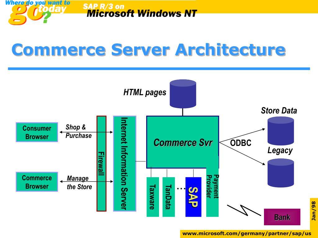 Commerce Server Architecture