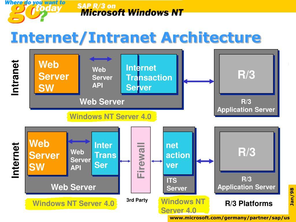 Internet/Intranet Architecture