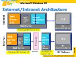 internet intranet architecture