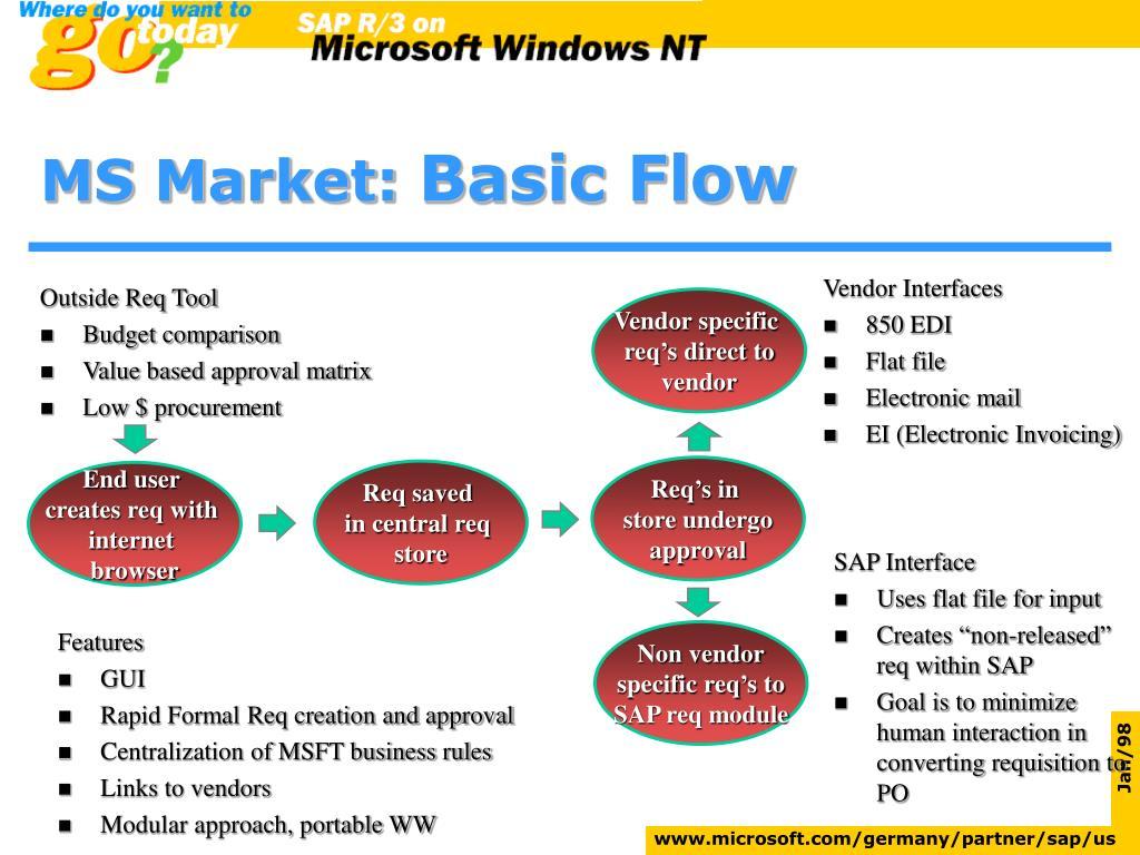 MS Market: