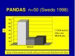 pandas n 50 swedo 1998