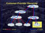 customer provider hierarchy